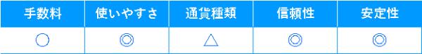 bitbank表