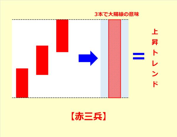 赤三兵(あかさんぺい)