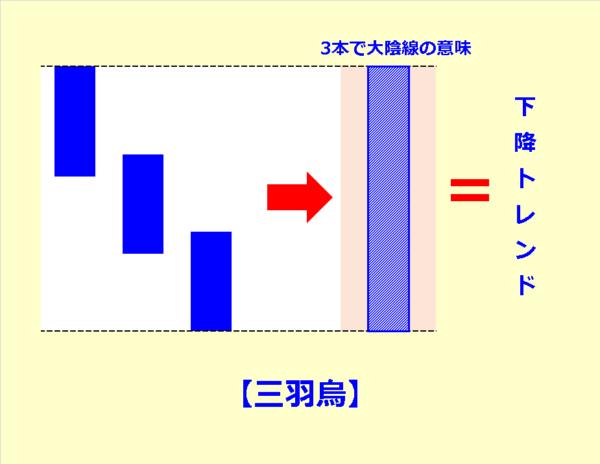 三羽烏(さんばがらす)
