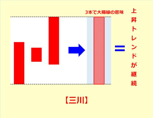 三川(さんせん)